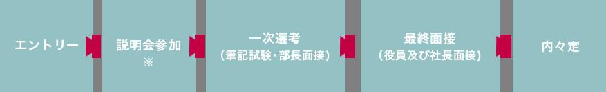 エントリー→説明会参加→一次選考(筆記試験・部署長面接)→→最終面接(社長及び役員面接)→内々定